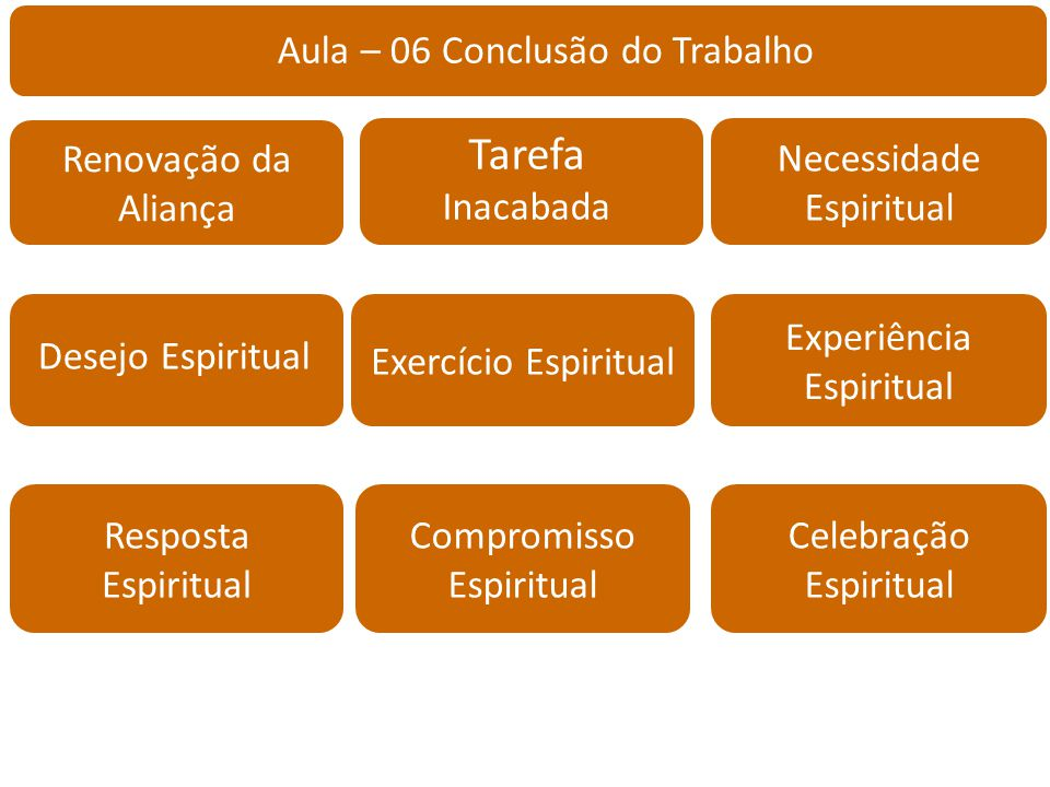 Aula – 06 Conclusão do Trabalho Necessidade Espiritual Renovação da Aliança Experiência Espiritual Resposta Espiritual Desejo Espiritual Tarefa Inacab