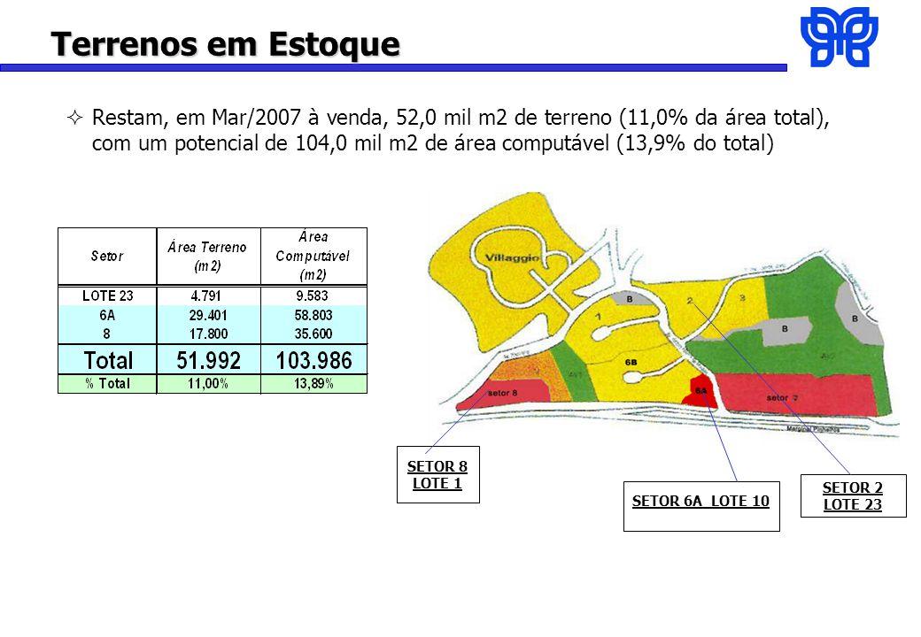 Terrenos em Estoque Restam, em Mar/2007 à venda, 52,0 mil m2 de terreno (11,0% da área total), com um potencial de 104,0 mil m2 de área computável (13,9% do total) SETOR 8 LOTE 1 SETOR 6A LOTE 10 SETOR 2 LOTE 23