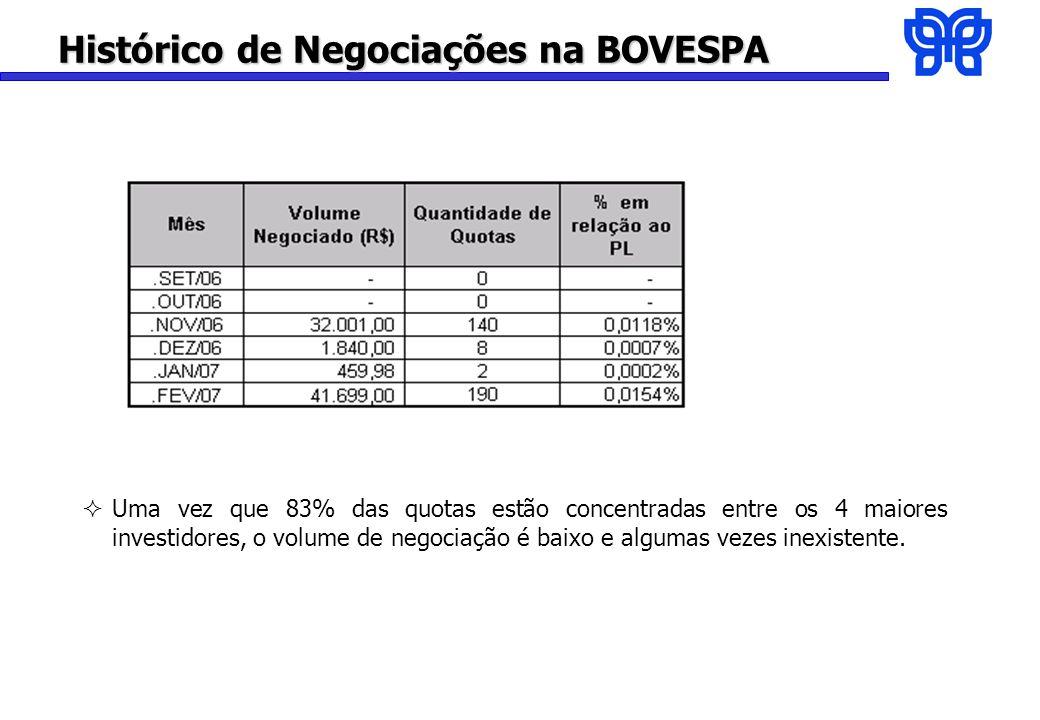 Histórico de Negociações na BOVESPA Uma vez que 83% das quotas estão concentradas entre os 4 maiores investidores, o volume de negociação é baixo e algumas vezes inexistente.