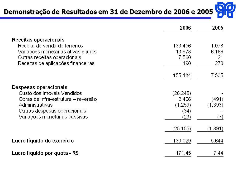 Demonstração de Resultados em 31 de Dezembro de 2006 e 2005