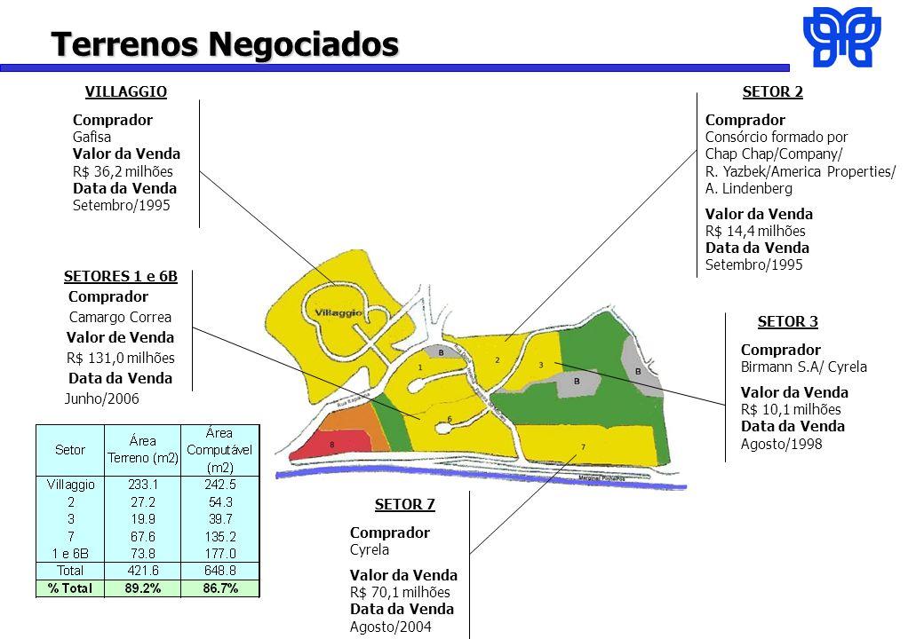 Terrenos Negociados VILLAGGIO Comprador Gafisa Valor da Venda R$ 36,2 milhões Data da Venda Setembro/1995 SETOR 2 Comprador Consórcio formado por Chap Chap/Company/ R.