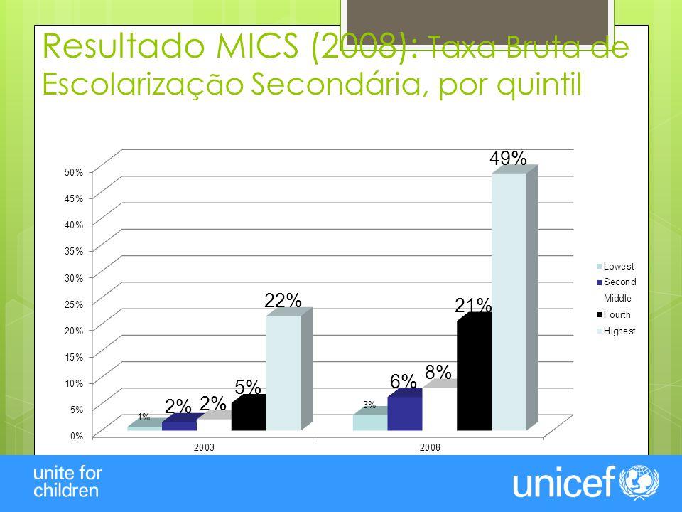 Resultado MICS (2008): Taxa Bruta de Escolarizaç ã o Secondária, por quintil