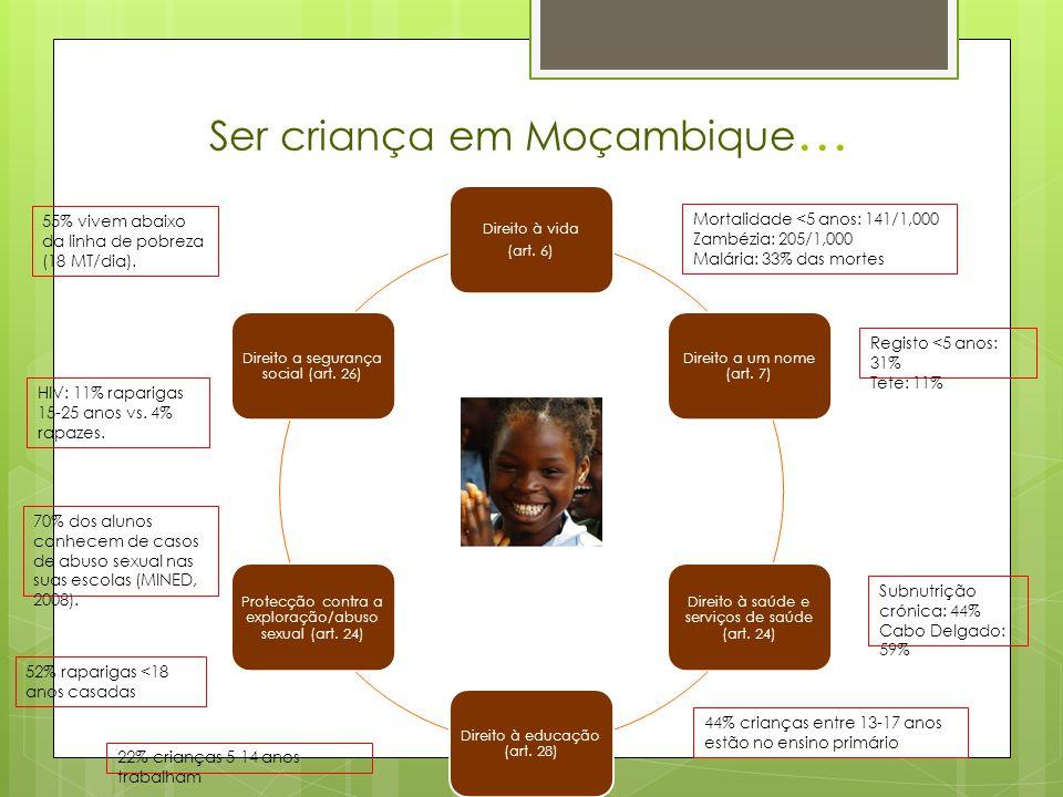 Ser criança em Moçambique … Direito à vida (art. 6) Direito a um nome (art.