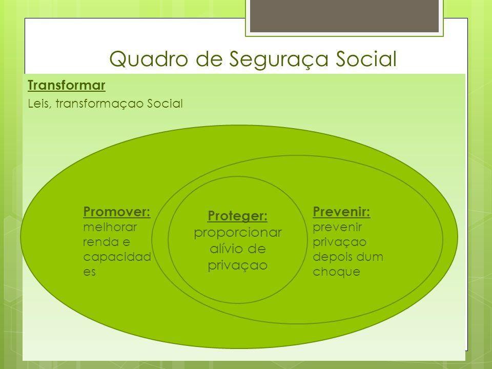 Quadro de Seguraça Social Transformar Leis, transformaçao Social Proteger: proporcionar alívio de privaçao Promover: melhorar renda e capacidad es Prevenir: prevenir privaçao depois dum choque