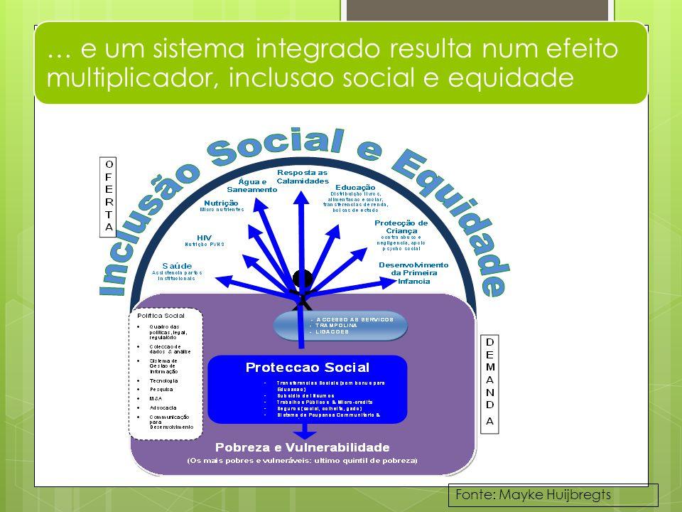 … e um sistema integrado resulta num efeito multiplicador, inclusao social e equidade Fonte: Mayke Huijbregts