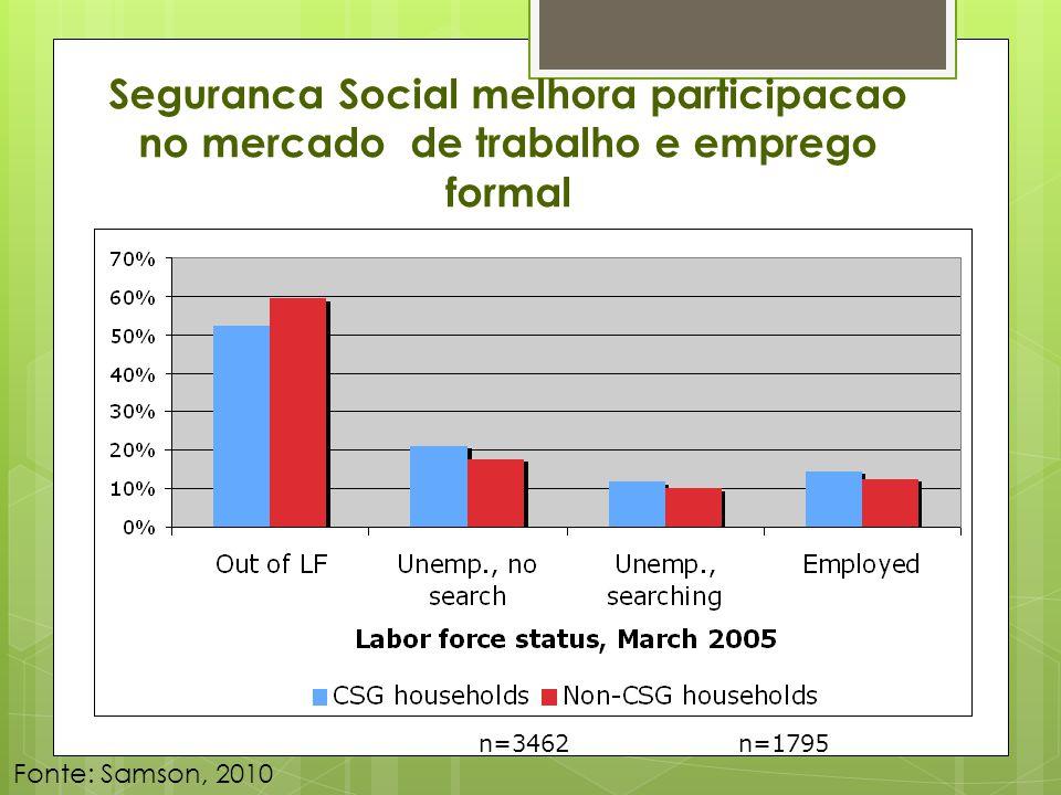 Seguranca Social melhora participacao no mercado de trabalho e emprego formal n=3462 n=1795 Fonte: Samson, 2010
