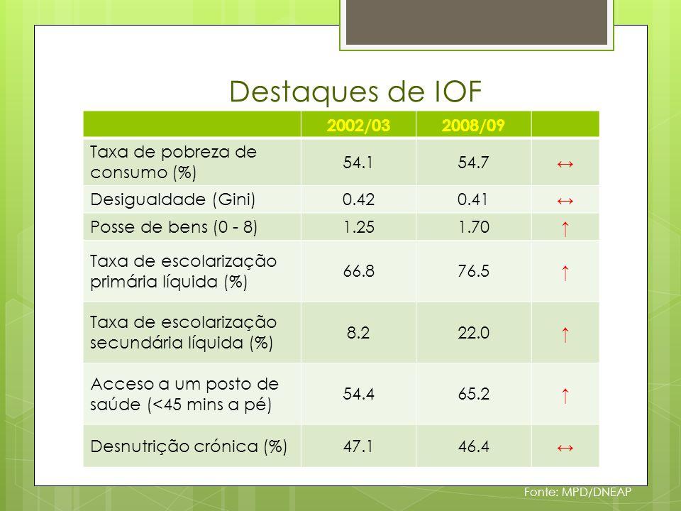 Destaques de IOF Fonte: MPD/DNEAP 2002/032008/09 Taxa de pobreza de consumo (%) 54.154.7 Desigualdade (Gini)0.420.41 Posse de bens (0 - 8)1.251.70 Taxa de escolarização primária líquida (%) 66.876.5 Taxa de escolarização secundária líquida (%) 8.222.0 Acceso a um posto de saúde (<45 mins a pé) 54.465.2 Desnutrição crónica (%)47.146.4