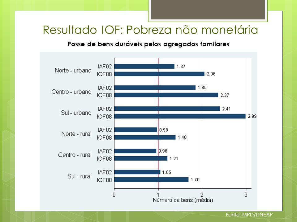 Resultado IOF: Pobreza não monetária Fonte: MPD/DNEAP Posse de bens duráveis pelos agregados familares