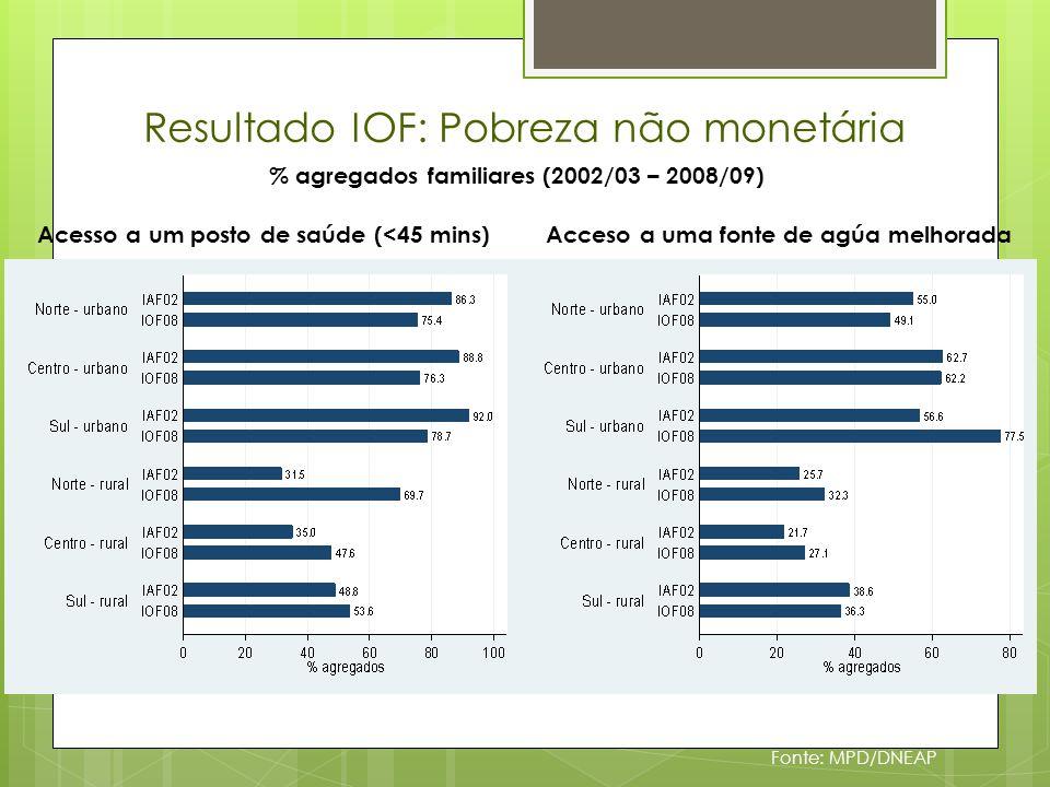 Resultado IOF: Pobreza não monetária Fonte: MPD/DNEAP % agregados familiares (2002/03 – 2008/09) Acceso a uma fonte de agúa melhoradaAcesso a um posto de saúde (<45 mins)