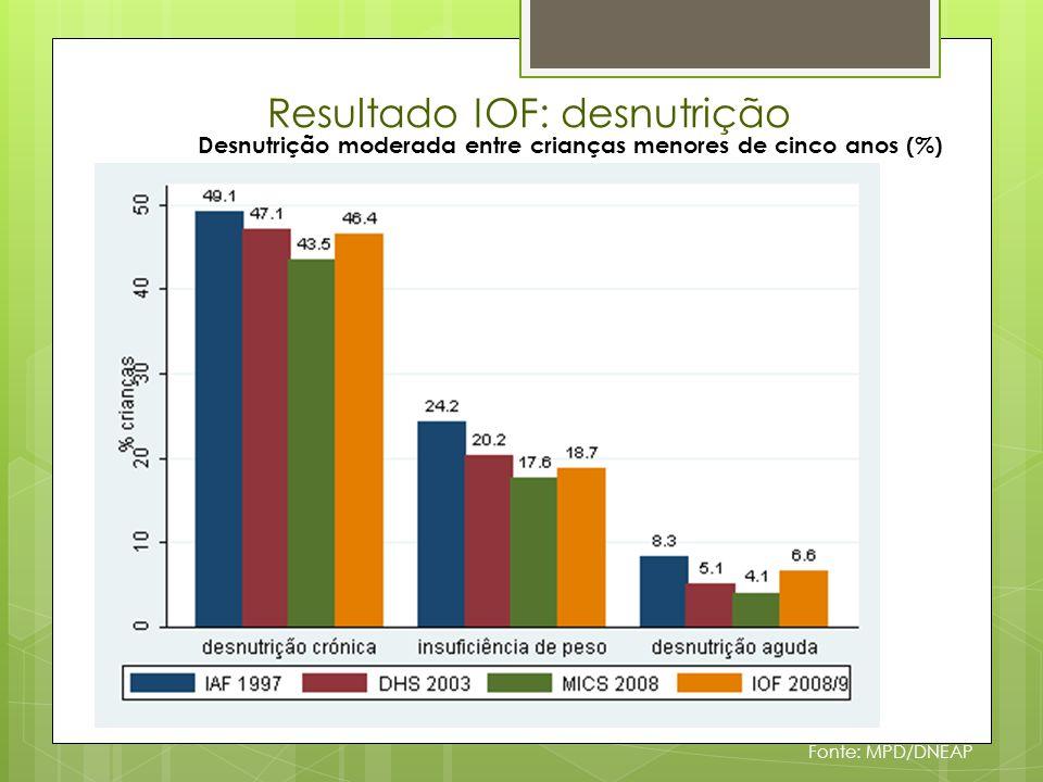 Resultado IOF: desnutrição Fonte: MPD/DNEAP Desnutrição moderada entre crianças menores de cinco anos (%)