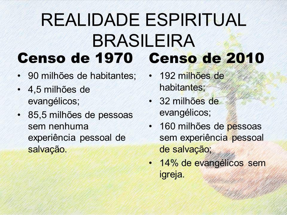 REALIDADE ESPIRITUAL BRASILEIRA Censo de 1970 90 milhões de habitantes; 4,5 milhões de evangélicos; 85,5 milhões de pessoas sem nenhuma experiência pe