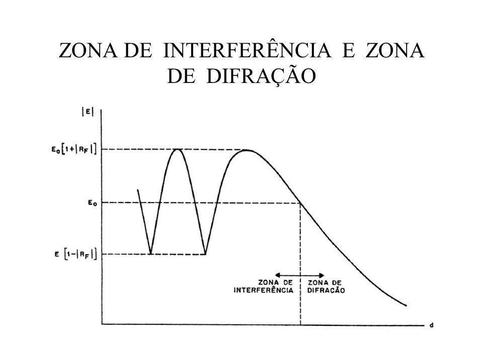 ZONA DE INTERFERÊNCIA E ZONA DE DIFRAÇÃO