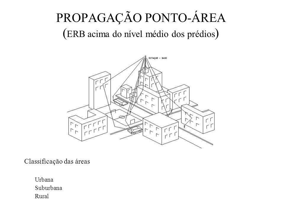 PROPAGAÇÃO PONTO-ÁREA ( ERB acima do nível médio dos prédios ) Classificação das áreas Urbana Suburbana Rural