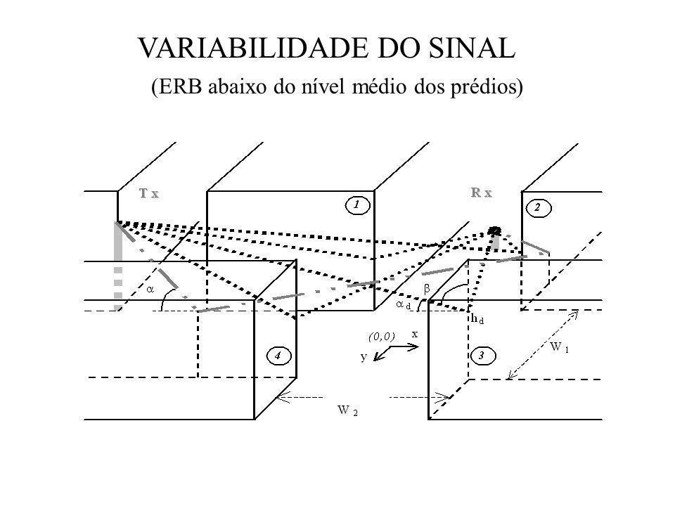 VARIABILIDADE DO SINAL (ERB abaixo do nível médio dos prédios)