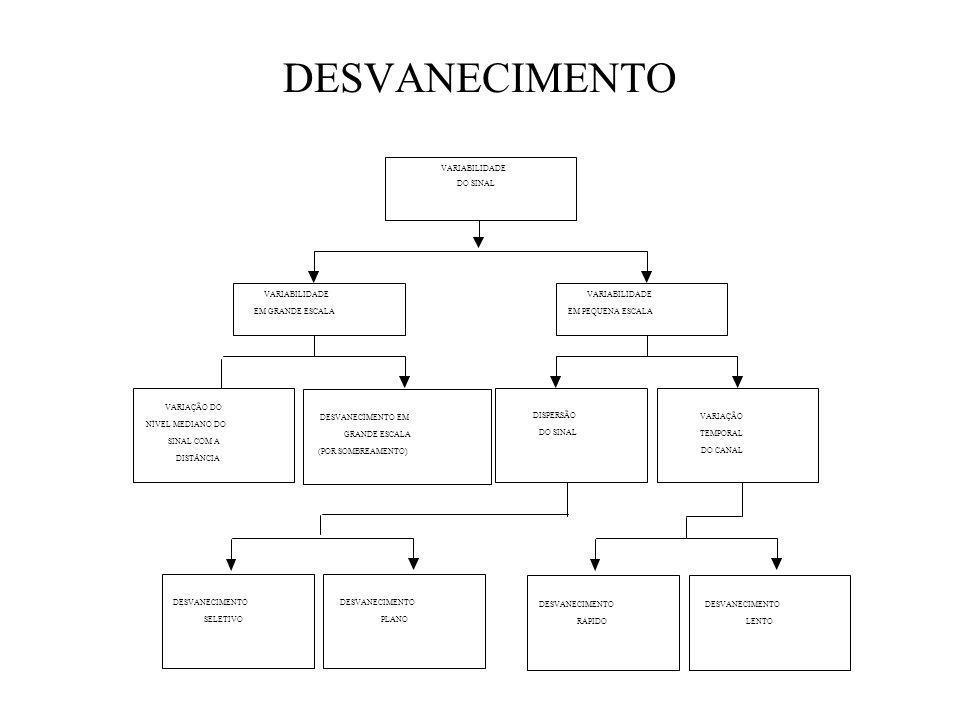 DESVANECIMENTO SELETIVO DESVANECIMENTO PLANO DESVANECIMENTO RÁPIDO DESVANECIMENTO LENTO VARIABILIDADE EM PEQUENA ESCALA VARIABILIDADE DO SINAL VARIABILIDADE EM GRANDE ESCALA VARIAÇÃO DO NÍVEL MEDIANO DO SINAL COM A DISTÂNCIA DESVANECIMENTO EM GRANDE ESCALA (POR SOMBREAMENTO) VARIAÇÃO TEMPORAL DO CANAL DISPERSÃO DO SINAL