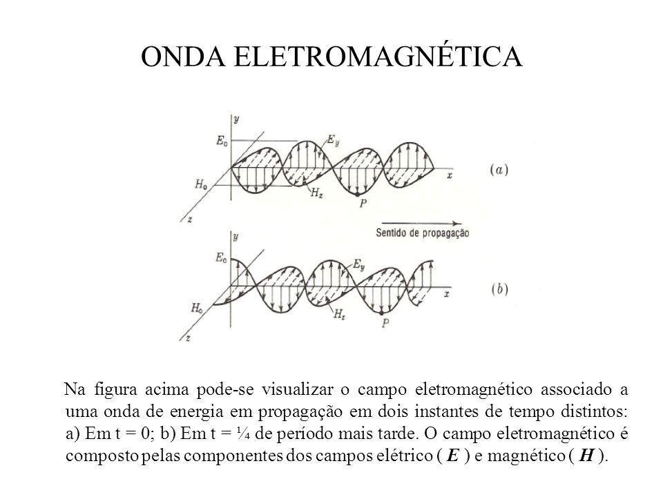 ONDA ELETROMAGNÉTICA Na figura acima pode-se visualizar o campo eletromagnético associado a uma onda de energia em propagação em dois instantes de tempo distintos: a) Em t = 0; b) Em t = ¼ de período mais tarde.