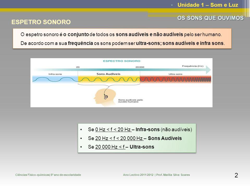Unidade 1 – SOM E LUZ Ciências Físico-químicas - 8º ano de escolaridade OS SONS QUE OUVIMOS -O espetro sonoro -Nível sonoro