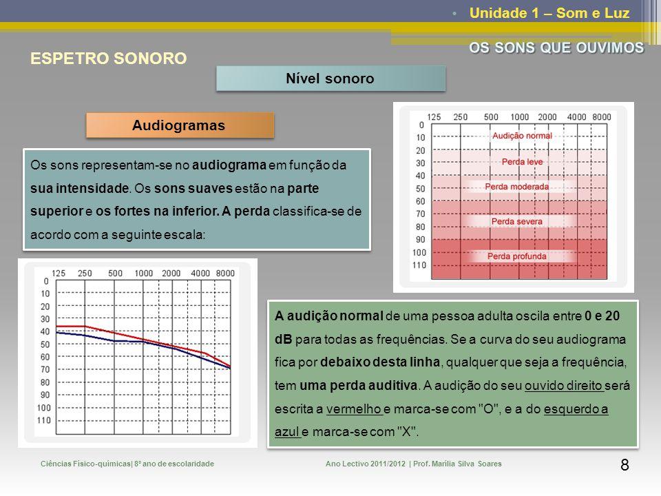 Unidade 1 – Som e Luz Ciências Físico-químicas| 8º ano de escolaridadeAno Lectivo 2011/2012 | Prof. Marília Silva Soares 7 ESPETRO SONORO Nível sonoro