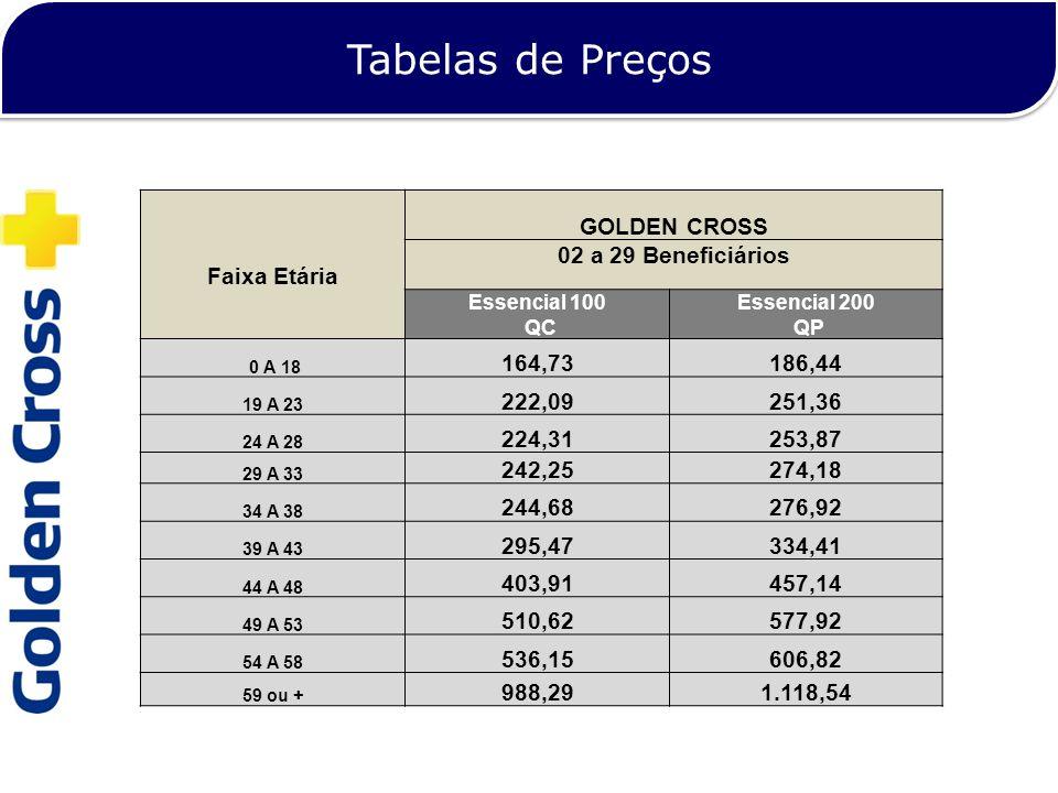 Tabelas de Preços GOLDEN CROSS Faixa Etária 02 a 29 Beneficiários Essencial 100 QC Essencial 200 QP 0 A 18 164,73186,44 19 A 23 222,09251,36 24 A 28 2