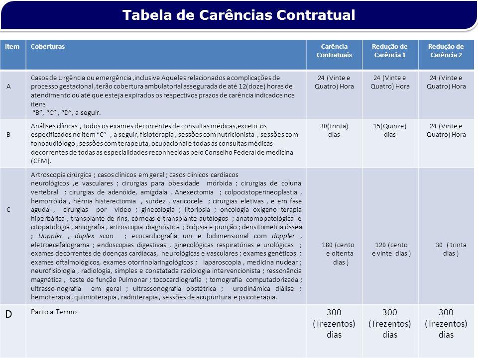 Tabela de Carências Contratual ItemCoberturasCarência Contratuais Redução de Carência 1 Redução de Carência 2 A Casos de Urgência ou emergência,inclus