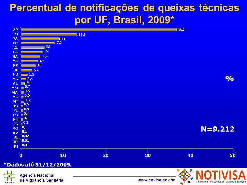 Agência Nacional de Vigilância Sanitária www.anvisa.gov.br Percentual de notificações de queixas técnicas por UF, Brasil, 2009* % N=9.212 *Dados até 31/12/2009.