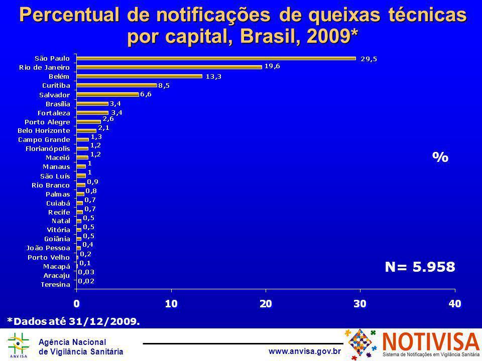 Agência Nacional de Vigilância Sanitária www.anvisa.gov.br Percentual de notificações de queixas técnicas por capital, Brasil, 2009* % N= 5.958 *Dados até 31/12/2009.