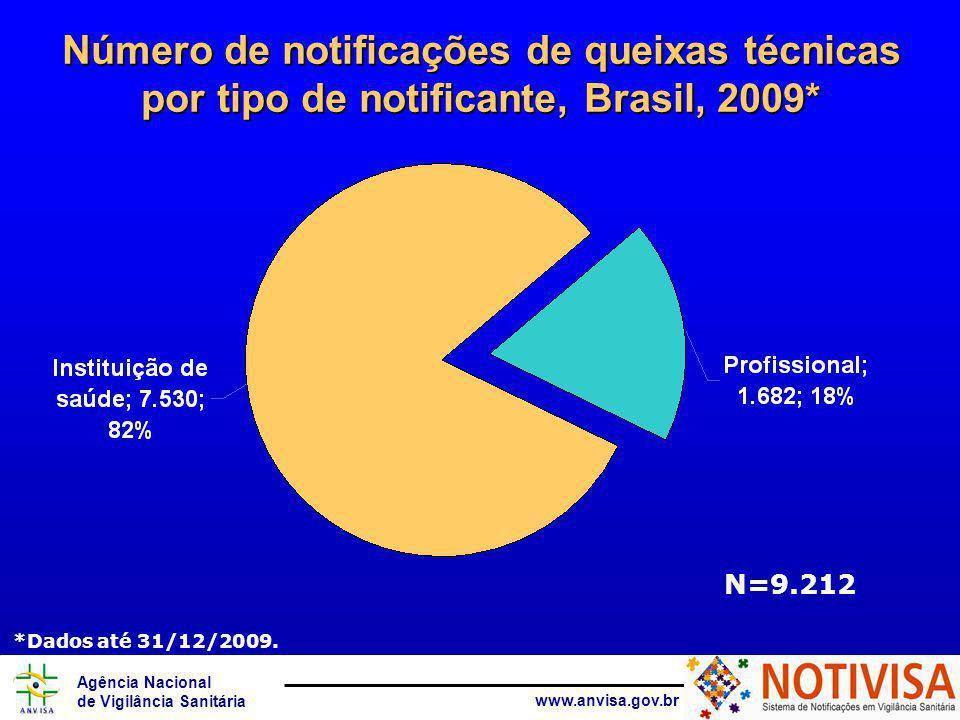 Agência Nacional de Vigilância Sanitária www.anvisa.gov.br Número de notificações de queixas técnicas por tipo de notificante, Brasil, 2009* N=9.212 *Dados até 31/12/2009.