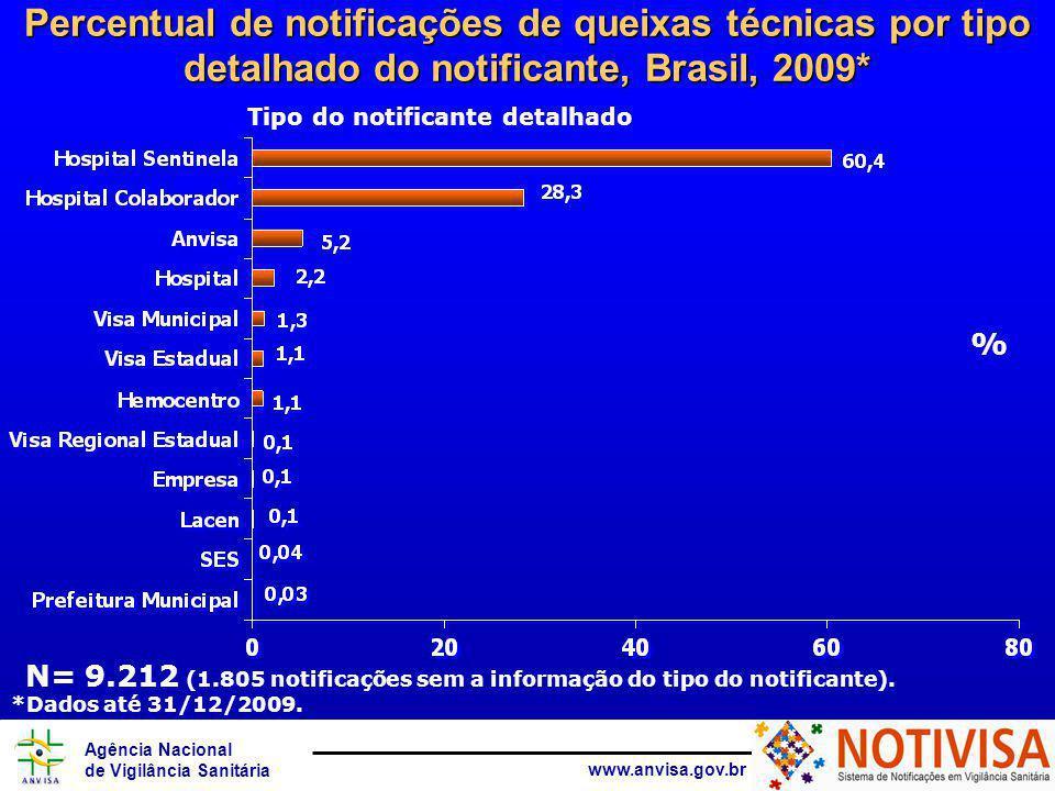 Agência Nacional de Vigilância Sanitária www.anvisa.gov.br Tipo do notificante detalhado Percentual de notificações de queixas técnicas por tipo detalhado do notificante, Brasil, 2009* % N= 9.212 (1.805 notificações sem a informação do tipo do notificante).
