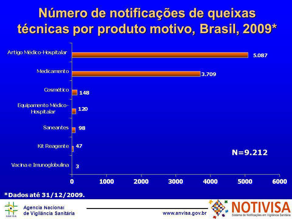 Agência Nacional de Vigilância Sanitária www.anvisa.gov.br Número de notificações de queixas técnicas por produto motivo, Brasil, 2009* Fonte: Notivisa * Dados até 07/08/2007 N=9.212 *Dados até 31/12/2009.