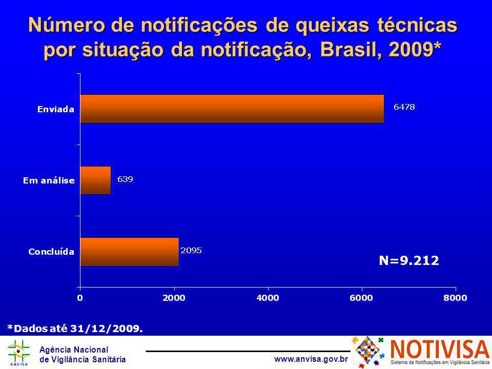 Agência Nacional de Vigilância Sanitária www.anvisa.gov.br Número de notificações de queixas técnicas por situação da notificação, Brasil, 2009* N=9.212 *Dados até 31/12/2009.