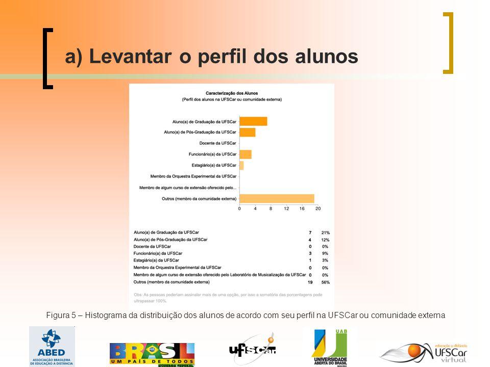 a) Levantar o perfil dos alunos Figura 5 – Histograma da distribuição dos alunos de acordo com seu perfil na UFSCar ou comunidade externa