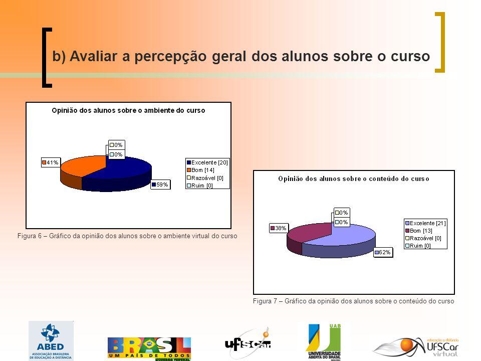 b) Avaliar a percepção geral dos alunos sobre o curso Figura 6 – Gráfico da opinião dos alunos sobre o ambiente virtual do curso Figura 7 – Gráfico da opinião dos alunos sobre o conteúdo do curso