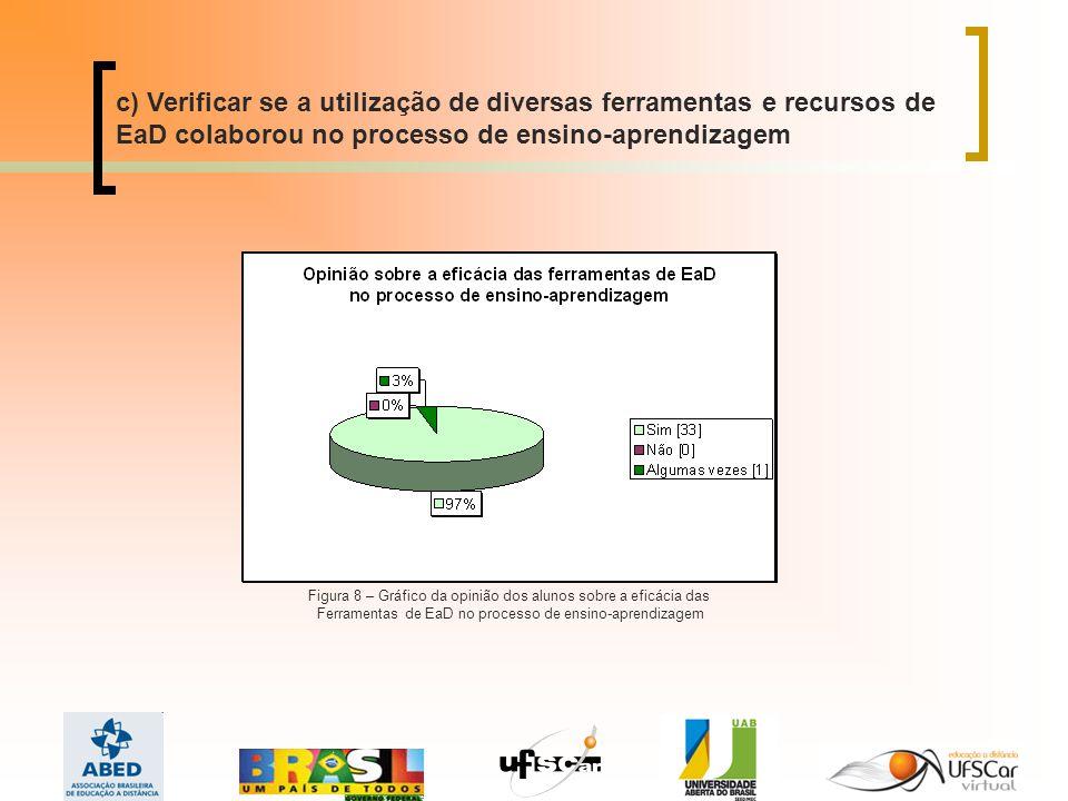 c) Verificar se a utilização de diversas ferramentas e recursos de EaD colaborou no processo de ensino-aprendizagem Figura 8 – Gráfico da opinião dos alunos sobre a eficácia das Ferramentas de EaD no processo de ensino-aprendizagem