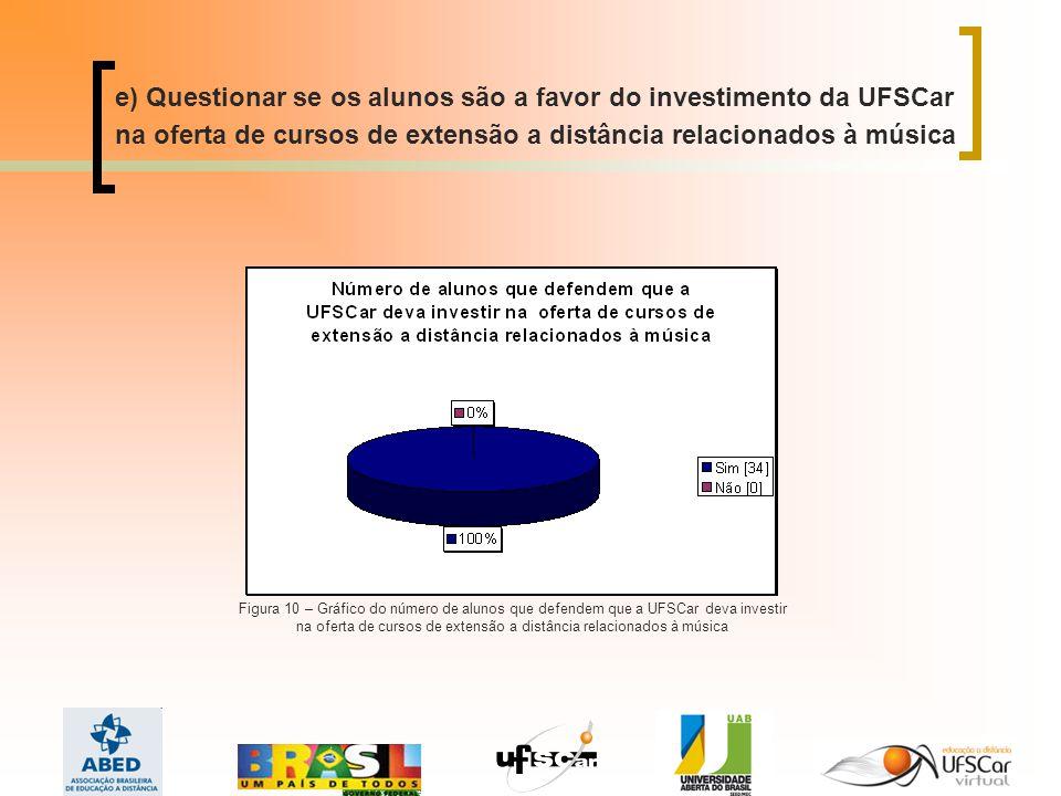e) Questionar se os alunos são a favor do investimento da UFSCar na oferta de cursos de extensão a distância relacionados à música Figura 10 – Gráfico do número de alunos que defendem que a UFSCar deva investir na oferta de cursos de extensão a distância relacionados à música
