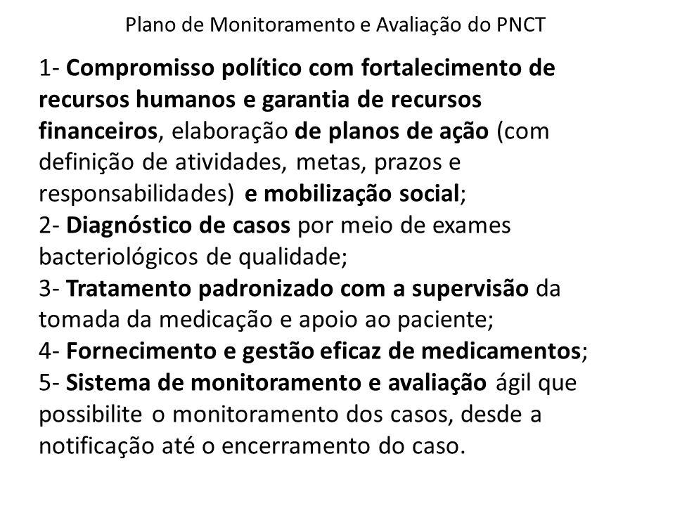 Plano de Monitoramento e Avaliação do PNCT 1- Compromisso político com fortalecimento de recursos humanos e garantia de recursos financeiros, elaboraç