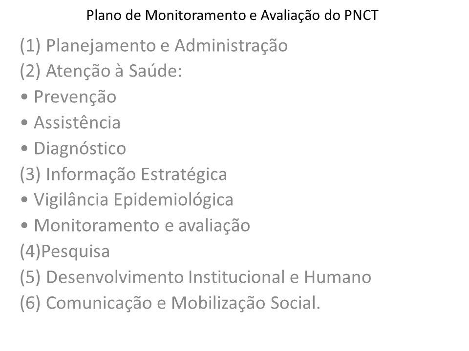 Plano de Monitoramento e Avaliação do PNCT (1) Planejamento e Administração (2) Atenção à Saúde: Prevenção Assistência Diagnóstico (3) Informação Estr