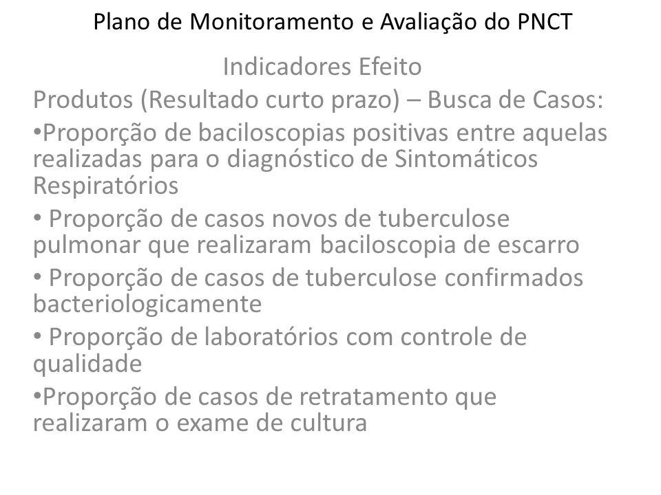 Plano de Monitoramento e Avaliação do PNCT Indicadores Efeito Produtos (Resultado curto prazo) – Busca de Casos: Proporção de baciloscopias positivas