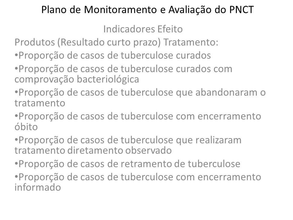Plano de Monitoramento e Avaliação do PNCT Indicadores Efeito Produtos (Resultado curto prazo) Tratamento: Proporção de casos de tuberculose curados P