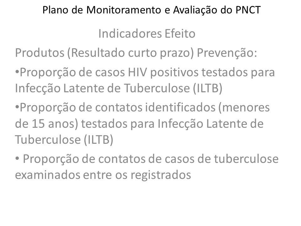 Plano de Monitoramento e Avaliação do PNCT Indicadores Efeito Produtos (Resultado curto prazo) Prevenção: Proporção de casos HIV positivos testados pa