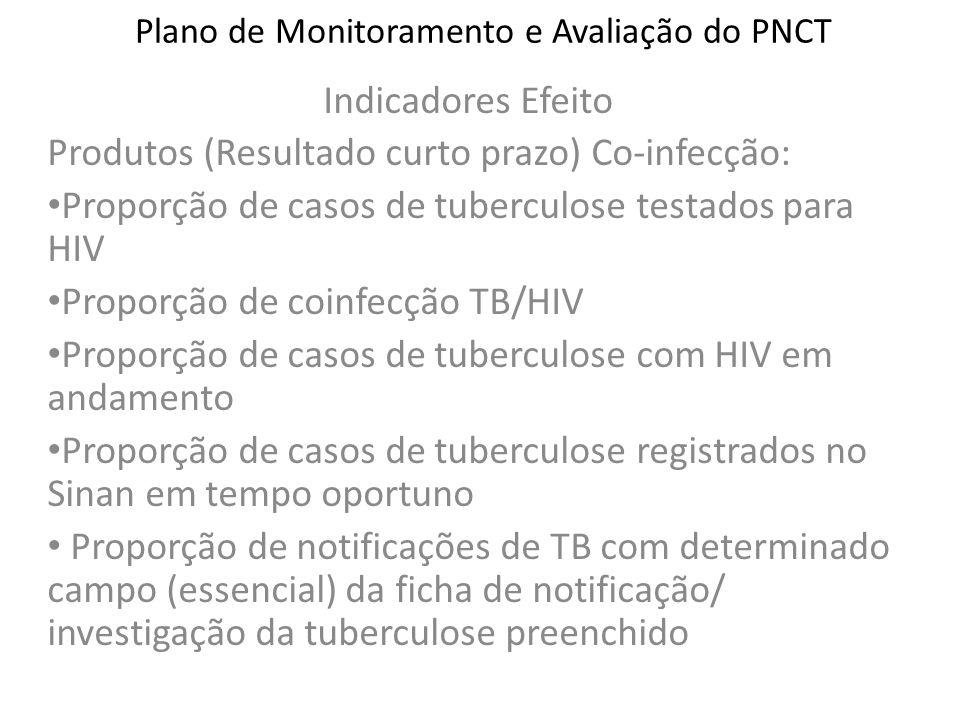 Plano de Monitoramento e Avaliação do PNCT Indicadores Efeito Produtos (Resultado curto prazo) Co-infecção: Proporção de casos de tuberculose testados