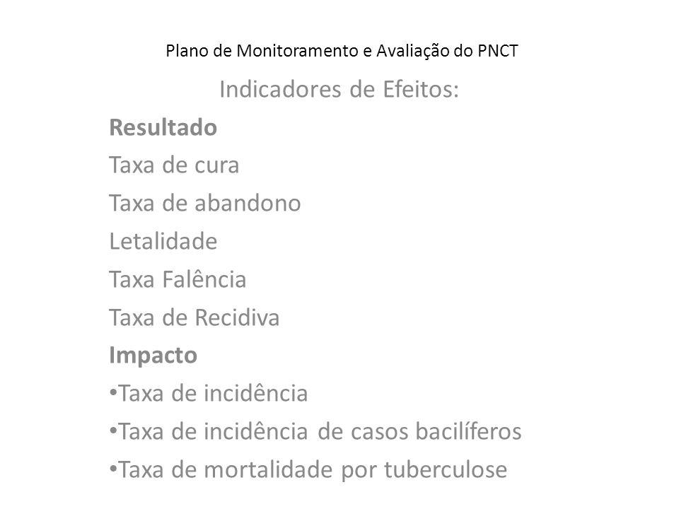 Plano de Monitoramento e Avaliação do PNCT Indicadores de Efeitos: Resultado Taxa de cura Taxa de abandono Letalidade Taxa Falência Taxa de Recidiva I