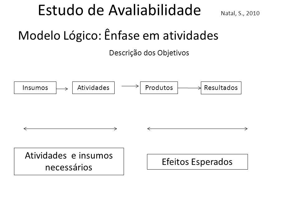 Estudo de Avaliabilidade Natal, S., 2010 Modelo Lógico: Ênfase em atividades InsumosAtividadesProdutosResultados Atividades e insumos necessários Efei