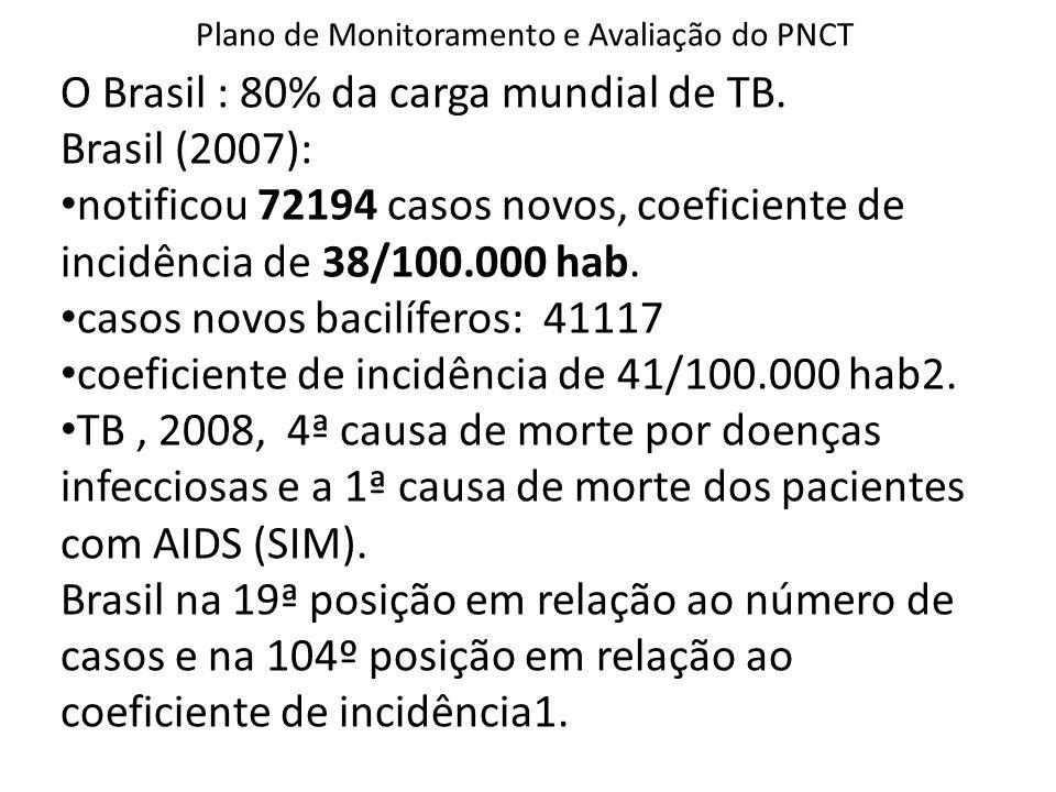 Plano de Monitoramento e Avaliação do PNCT O Brasil : 80% da carga mundial de TB. Brasil (2007): notificou 72194 casos novos, coeficiente de incidênci