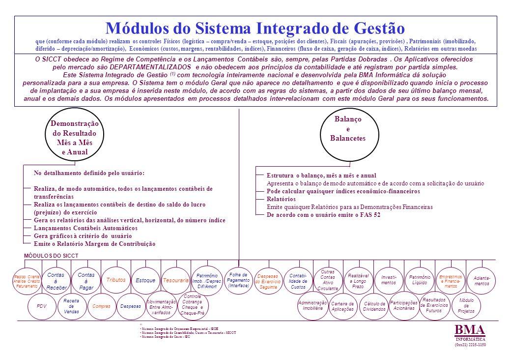Processos Detalhados Módulo de PDV BMA INFORMÁTICA PDV EQUIPAMENTOS.