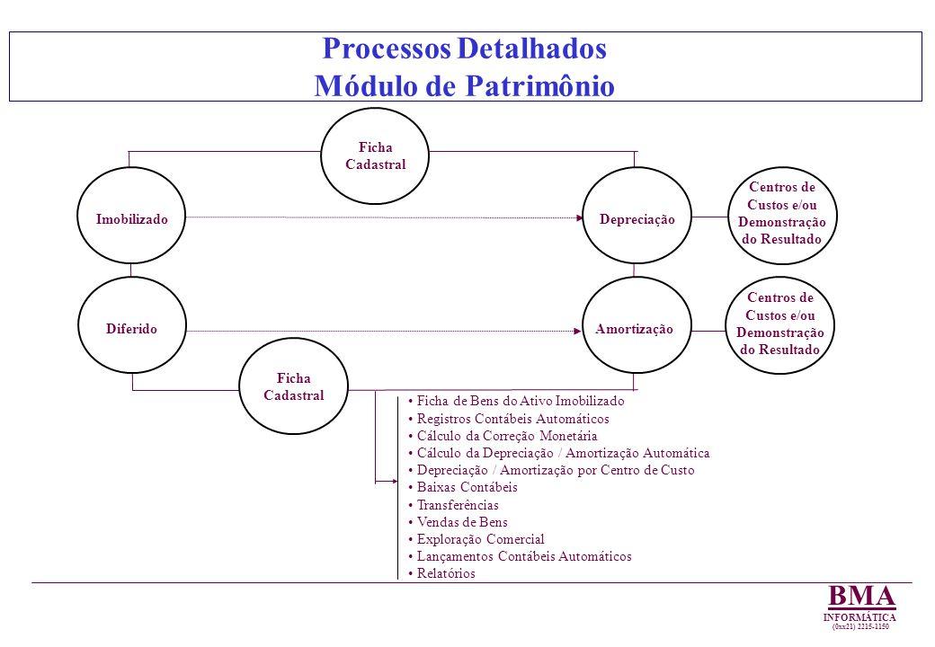 Módulo de Patrimônio Estoque Cadastro por item de Estoque, por Almoxarifado Estoque Máximo, Mínimo e Ponto de Reposição Controle por Código Fiscal Movimentação do Estoque, Entrada/Saída/Ajustes Controle de Q e R$ Custo Médio Automático Matérias Primas, etc e Produtos Acabados Lançamentos Contábeis Automáticos Relatórios Dispara o Processo de Re-suprimento Controles Automáticos por Almoxarifados Transferências Entre Almoxarifados Devoluções Módulo de Estoque Apuração Automática por Quaisquer Métodos de Apuração de Custo, por Embalagem Fabricada, por Serviço Apuração do Custo Produção por Terceiros Produção para Terceiros Por Lote Produção Contínua Controle do Consumo de Matérias Primas Diferimentos de Custos Custos Unitários de Produção Lançamentos Contábeis Automáticos Relatórios Transferência Automática para Estoque de Produtos Acabados / Custo Produto Vendido Produto em Elaboração Mão de Obra Ociosa Relatório DVA Módulo Custo Demais Custos Compras Cadastro de Fornecedores Cotações por item, por Almoxarifado Cotação por Fornecedor, por item Cálculo Automático Diário por item, do Re-suprimento Emissão do Pedido de Compra Integração com o Contas à Pagar.