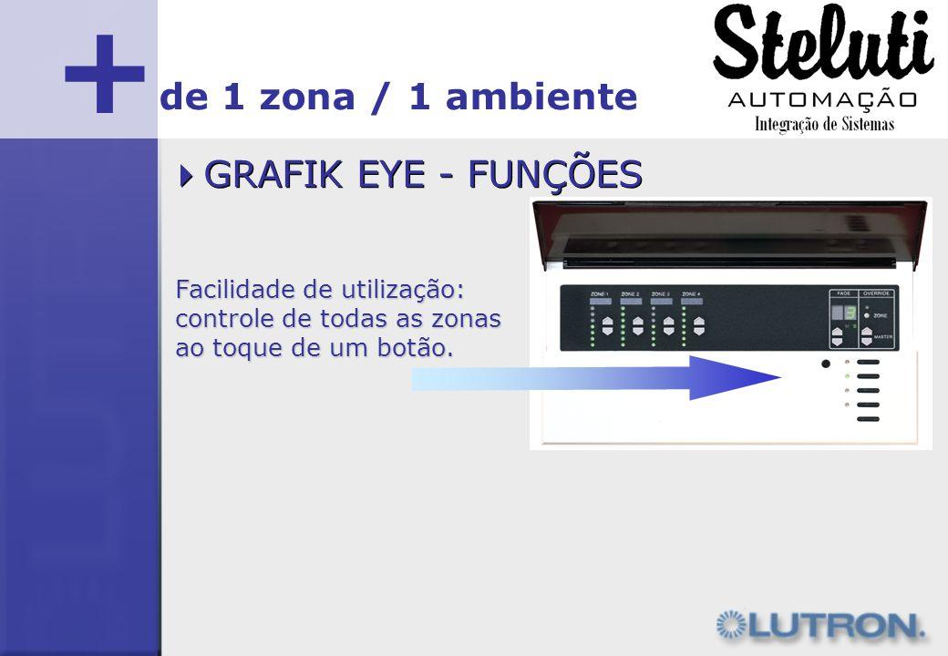 + GRAFIK EYE - FUNÇÕES de 1 zona / 1 ambiente Facilidade de utilização: controle de todas as zonas ao toque de um botão.