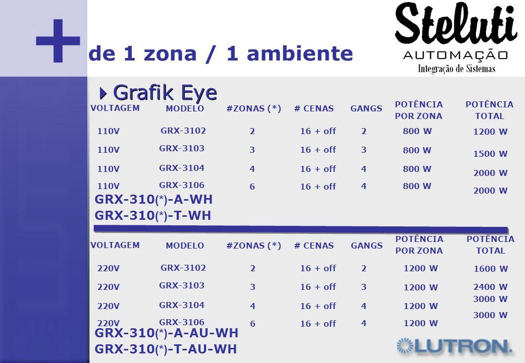 + Grafik Eye de 1 zona / 1 ambiente MODELO#ZONAS (*)# CENASGANGS POTÊNCIA TOTAL POTÊNCIA POR ZONA VOLTAGEM GRX-3102 216 + off2 1200 W GRX-3103 33 1500