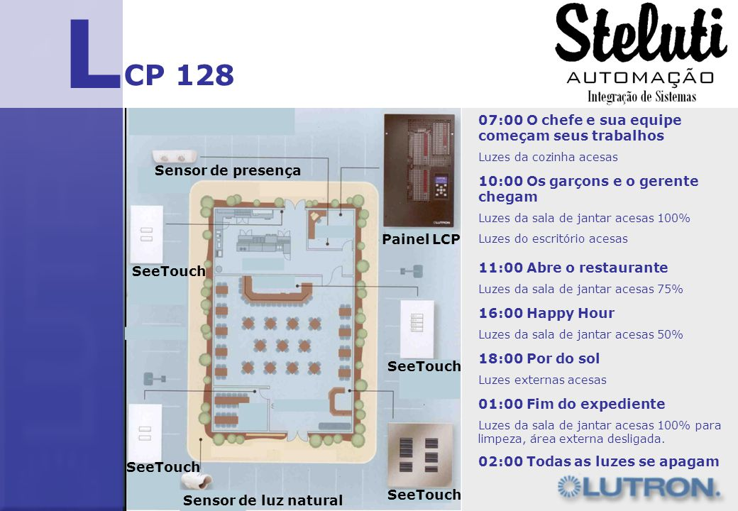 L CP 128 Sensor de luz natural SeeTouch Sensor de presença Painel LCP 07:00 O chefe e sua equipe começam seus trabalhos Luzes da cozinha acesas 10:00