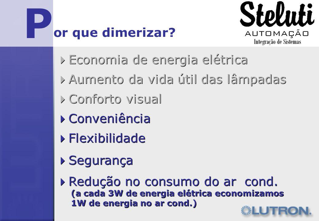 P Economia de energia elétrica or que dimerizar? Aumento da vida útil das lâmpadas Conforto visual Conveniência Flexibilidade Segurança Redução no con