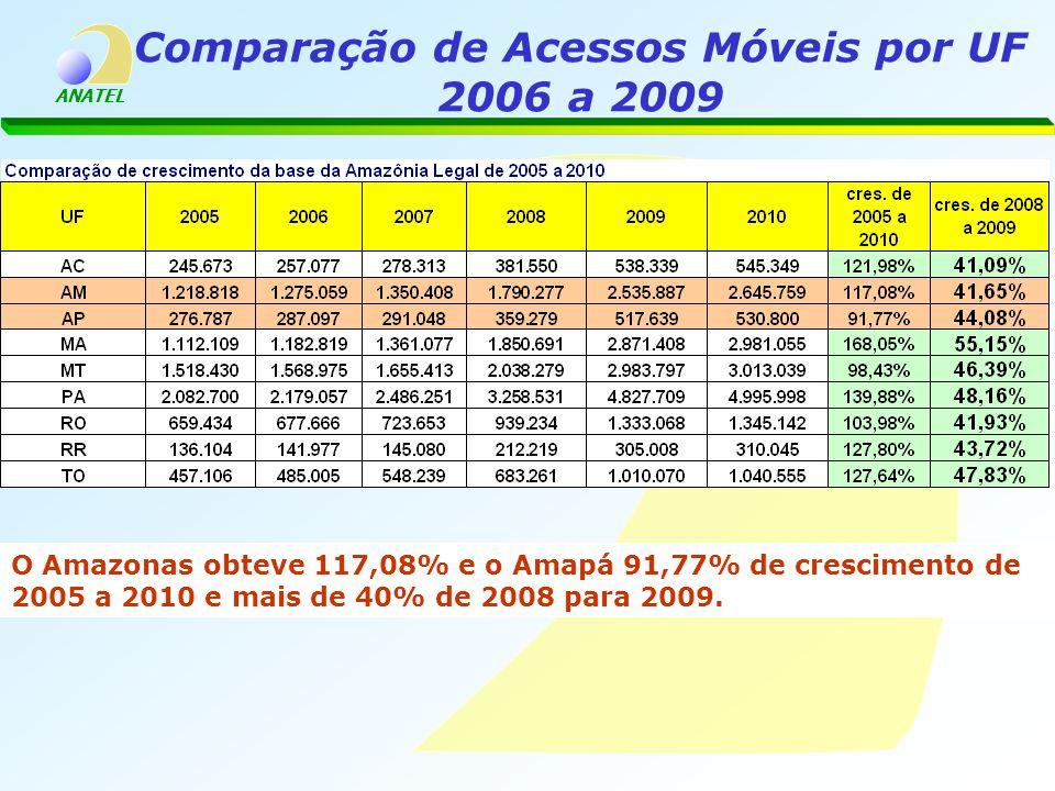 ANATEL Comparação de Acessos Móveis por UF 2006 a 2009 O Amazonas obteve 117,08% e o Amapá 91,77% de crescimento de 2005 a 2010 e mais de 40% de 2008 para 2009.